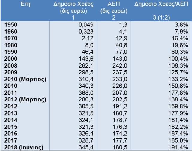 1 Χρέος Κεντρικής Κυβέρνησης της Ελλάδας