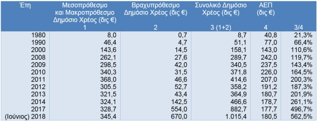 2 Πραγματικό Δημόσιο Χρέος της Ελλάδας