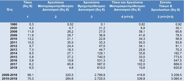 3 Δαπάνες Εξυπηρέτησης Δημοσίου Χρέους