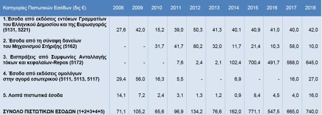 4 Ανάλυση Πιστωτικών Εσόδων Γενικού Κρατικού Προϋπολογισμού (δις ευρώ, €)