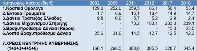 5 Διάρθρωση Χρέους Κεντρικής Κυβέρνησης (δις ευρώ)